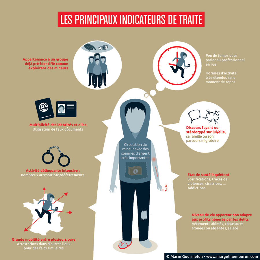 indicateurs traite